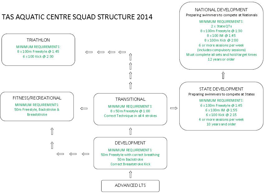 2014 Squad Structure
